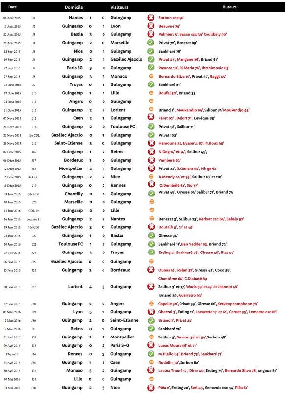 2015 2016 16e Ligue 1 En Avant De Guingamp